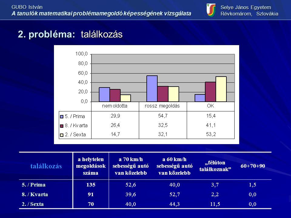 2. probléma: találkozás GUBO István A tanulók matematikai problémamegoldó képességének vizsgálata Selye János Egyetem Révkomárom, Szlovákia találkozás