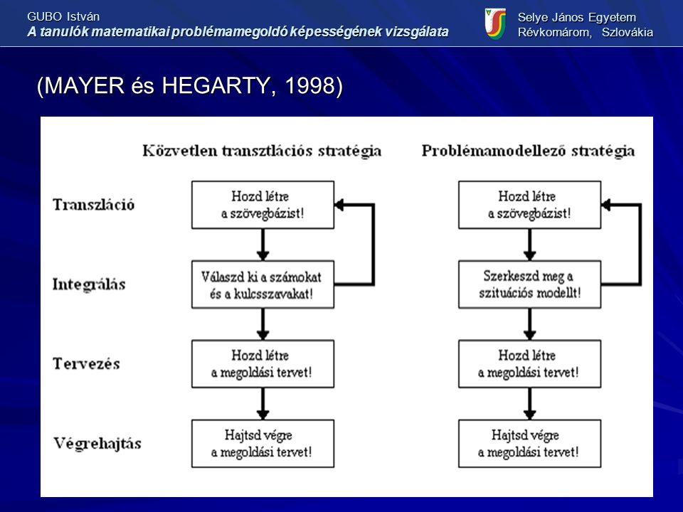 (MAYER és HEGARTY, 1998) GUBO István A tanulók matematikai problémamegoldó képességének vizsgálata Selye János Egyetem Révkomárom, Szlovákia