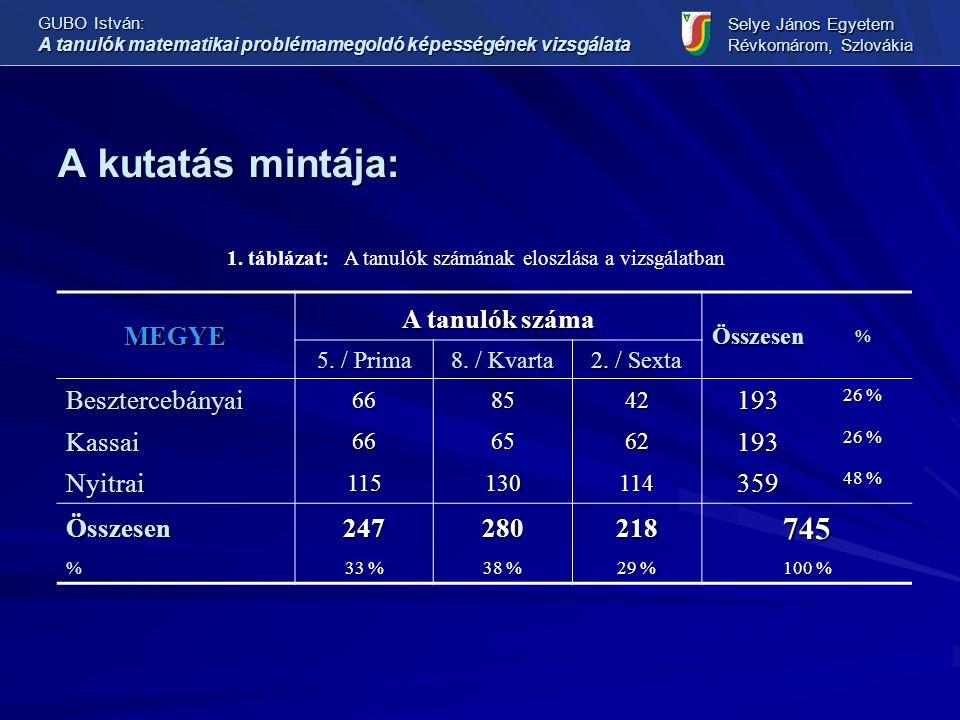 A kutatás mintája: GUBO István: A tanulók matematikai problémamegoldó képességének vizsgálata Selye János Egyetem Révkomárom, Szlovákia MEGYE A tanulók száma Összesen% 5.