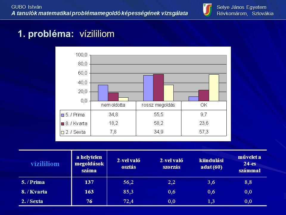 1. probléma: vízililiom GUBO István A tanulók matematikai problémamegoldó képességének vizsgálata Selye János Egyetem Révkomárom, Szlovákia vízililiom