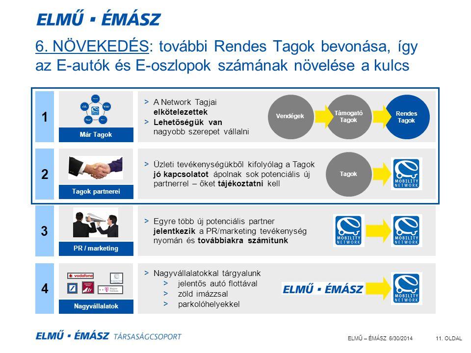 ELMŰ – ÉMÁSZ 6/30/201411. OLDAL 6. NÖVEKEDÉS: további Rendes Tagok bevonása, így az E-autók és E-oszlopok számának növelése a kulcs 2 >Üzleti tevékeny