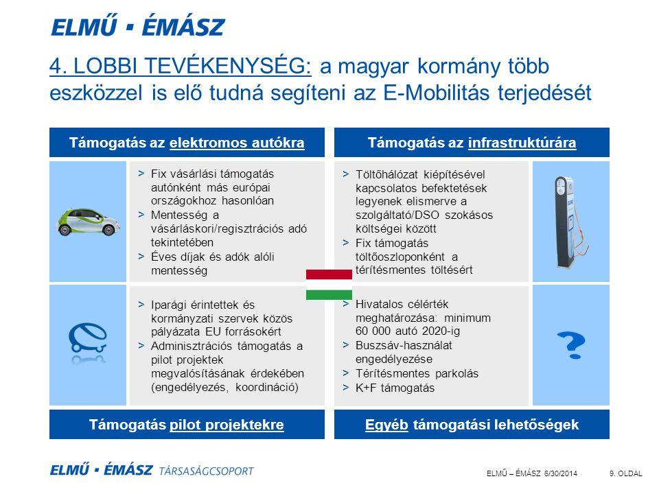 ELMŰ – ÉMÁSZ 6/30/20149. OLDAL 4. LOBBI TEVÉKENYSÉG: a magyar kormány több eszközzel is elő tudná segíteni az E-Mobilitás terjedését >Fix vásárlási tá