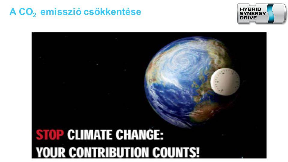 A légkör CO 2 sűrűségének alakulása 0 Év 2000180016001400120010008002100 400 300 500 600 CO 2 sűrűség (ppm) 700 280 370 700 - 800 A fenntartható fejlődés felső határértéke 550 ppm CO 2