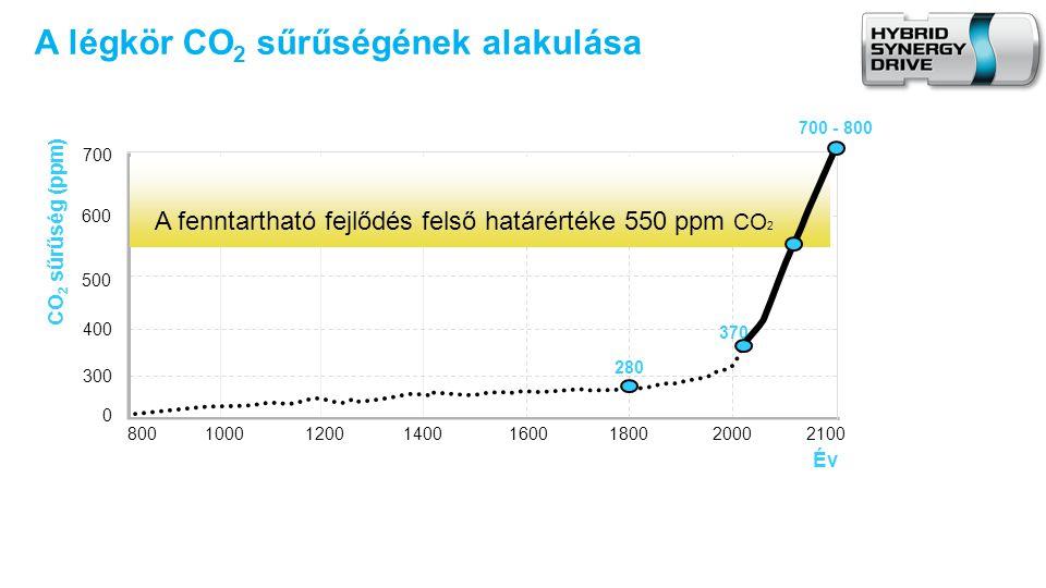 GÁZ VAN.•Naponta 80 millió tonna CO 2 kerül globálisan a légkörbe.