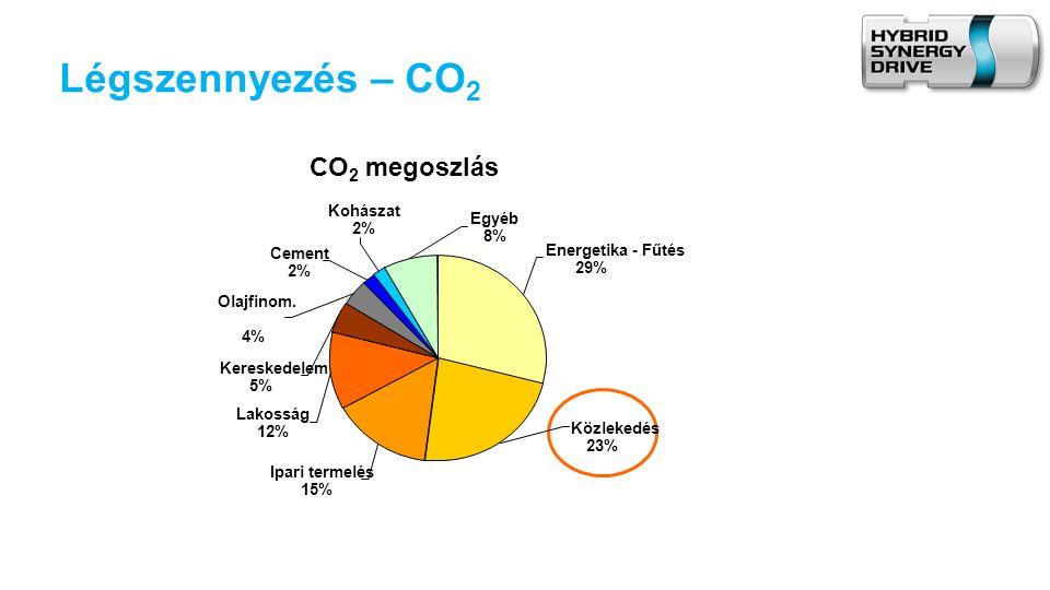 Légszennyezés – CO 2 CO 2 megoszlás Egyéb 8% Kohászat 2% Cement 2% Olajfinom.