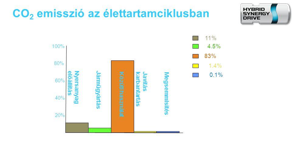 60% 40% 20% 100% 80% 4.5% 83% 1.4% 11% CO 2 emisszió az élettartamciklusban 0.1% Nyersanyagelőállítás Járműgyártás Közúti használatJavításkarbantartás Megsemmisítés