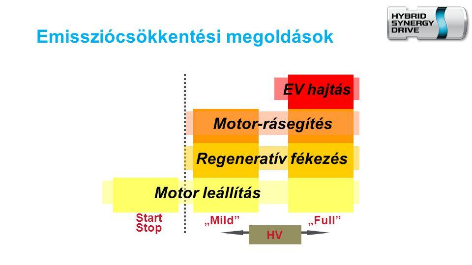 """Emissziócsökkentési megoldások Start Stop EV hajtás HV """"Mild """"Full Motor-rásegítés Regeneratív fékezés Motor leállítás"""