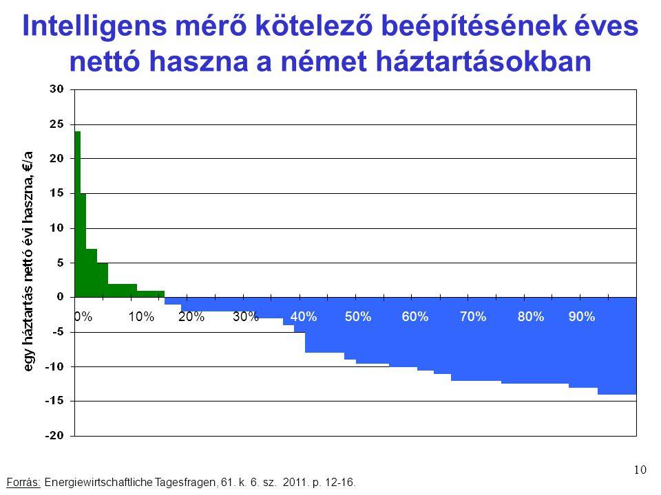 Intelligens mérő kötelező beépítésének éves nettó haszna a német háztartásokban 10 Forrás: Energiewirtschaftliche Tagesfragen, 61.