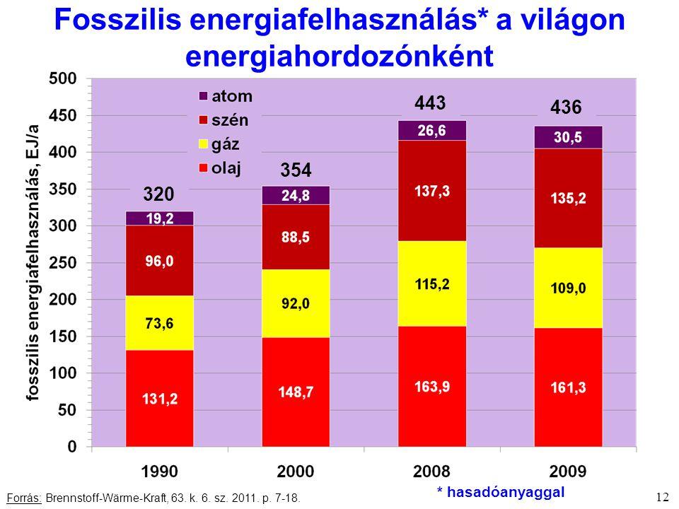 12 Fosszilis energiafelhasználás* a világon energiahordozónként Forrás: Brennstoff-Wärme-Kraft, 63.