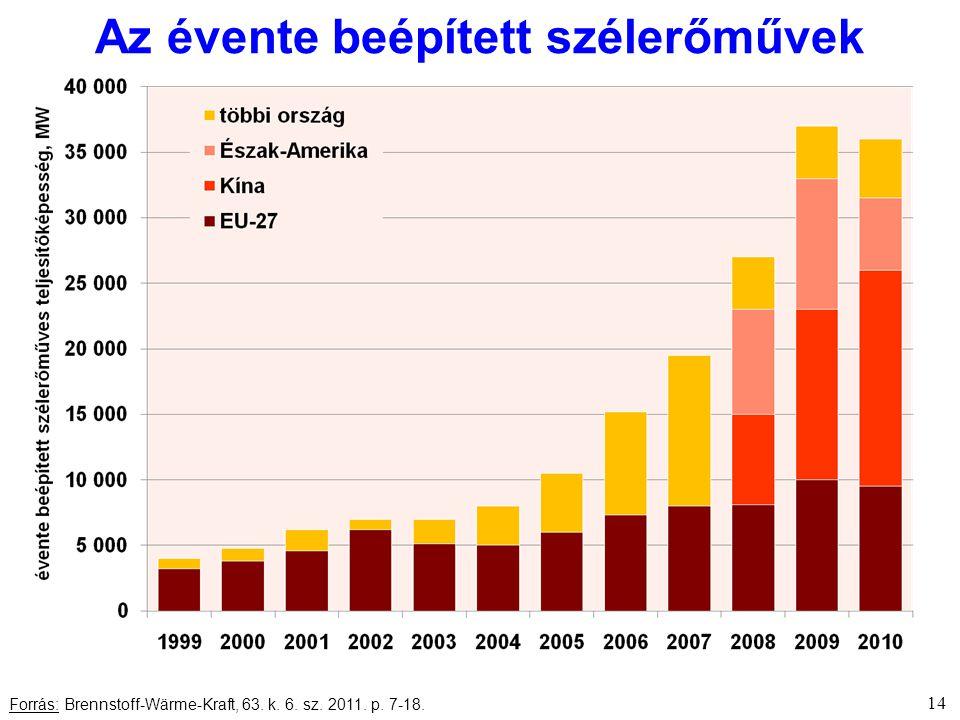 14 Forrás: Brennstoff-Wärme-Kraft, 63. k. 6. sz. 2011. p. 7-18. Az évente beépített szélerőművek