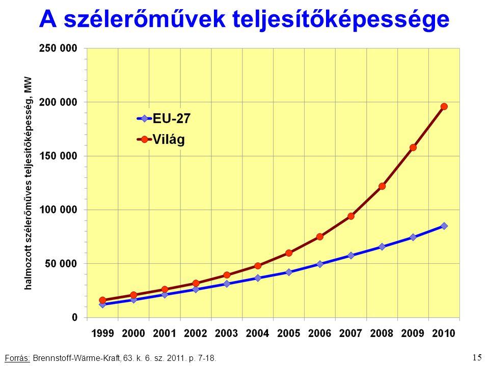 15 Forrás: Brennstoff-Wärme-Kraft, 63. k. 6. sz. 2011. p. 7-18. A szélerőművek teljesítőképessége