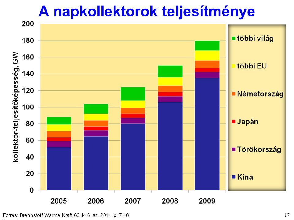 17 Forrás: Brennstoff-Wärme-Kraft, 63. k. 6. sz. 2011. p. 7-18. A napkollektorok teljesítménye