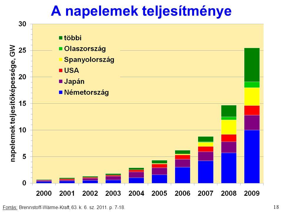 18 Forrás: Brennstoff-Wärme-Kraft, 63. k. 6. sz. 2011. p. 7-18. A napelemek teljesítménye