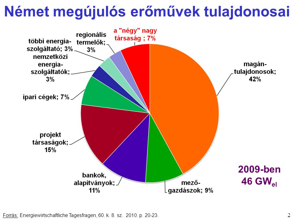 Német megújulós erőművek tulajdonosai 2 Forrás: Energiewirtschaftliche Tagesfragen, 60.