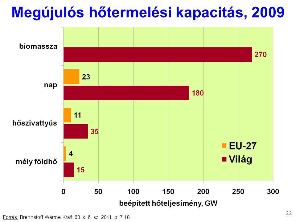 Megújulós hőtermelési kapacitás, 2009 22 Forrás: Brennstoff-Wärme-Kraft, 63.