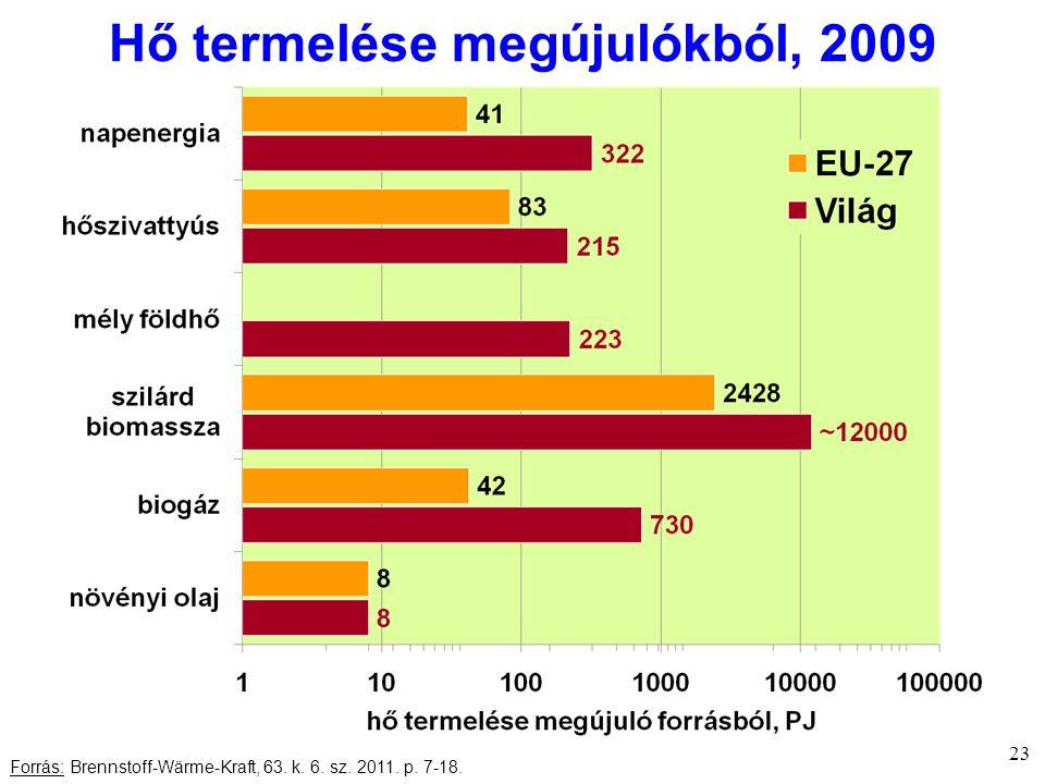 Hő termelése megújulókból, 2009 23 Forrás: Brennstoff-Wärme-Kraft, 63. k. 6. sz. 2011. p. 7-18.
