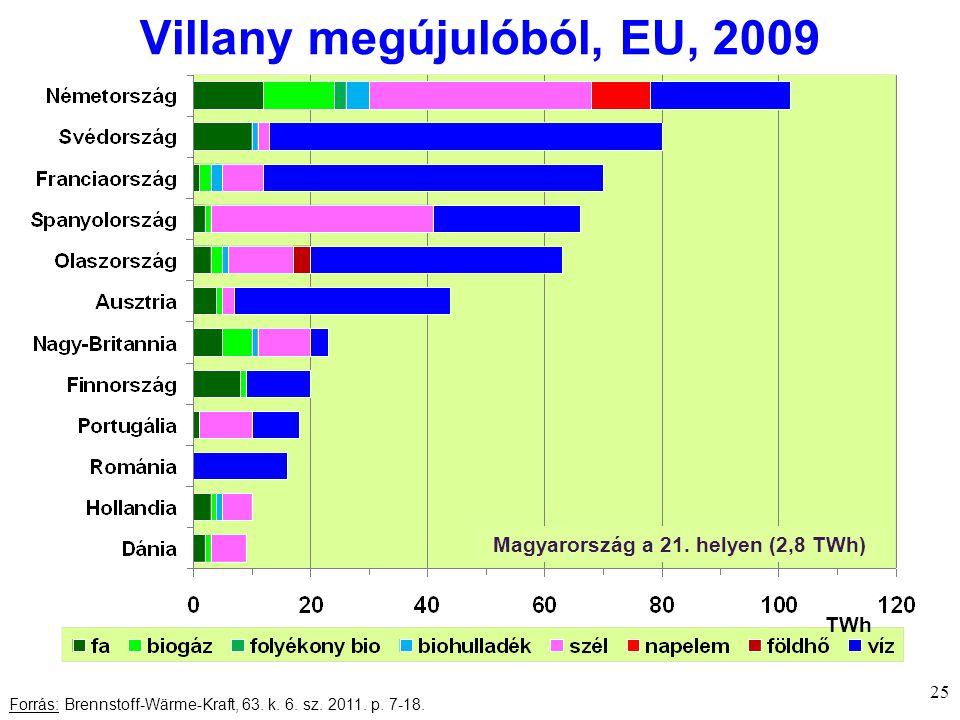 Villany megújulóból, EU, 2009 25 Forrás: Brennstoff-Wärme-Kraft, 63.