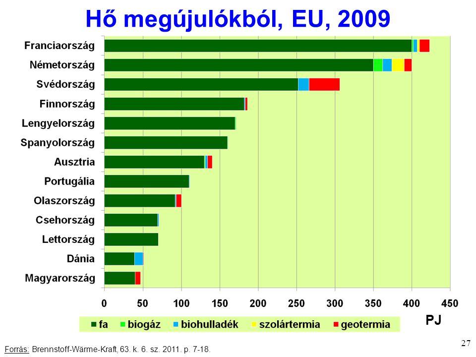 Hő megújulókból, EU, 2009 27 Forrás: Brennstoff-Wärme-Kraft, 63. k. 6. sz. 2011. p. 7-18. PJ