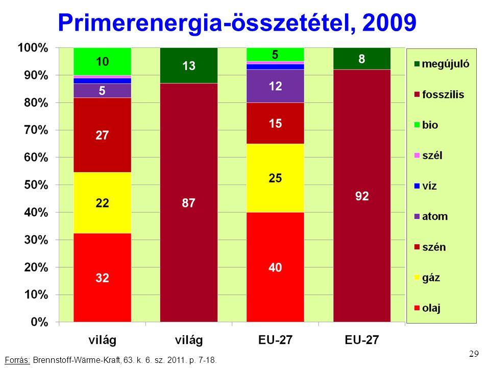 29 Forrás: Brennstoff-Wärme-Kraft, 63. k. 6. sz. 2011. p. 7-18. Primerenergia-összetétel, 2009