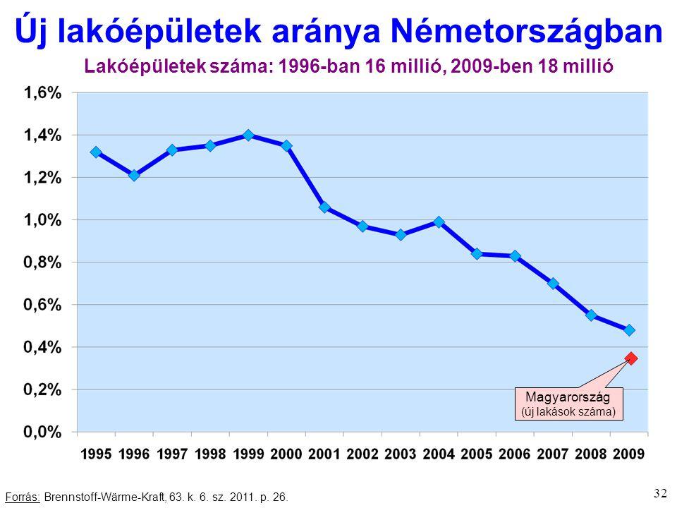 32 Új lakóépületek aránya Németországban Forrás: Brennstoff-Wärme-Kraft, 63.