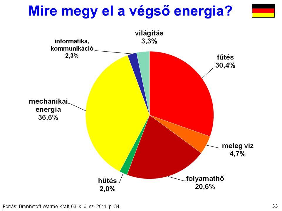33 Forrás: Brennstoff-Wärme-Kraft, 63. k. 6. sz. 2011. p. 34. Mire megy el a végső energia?
