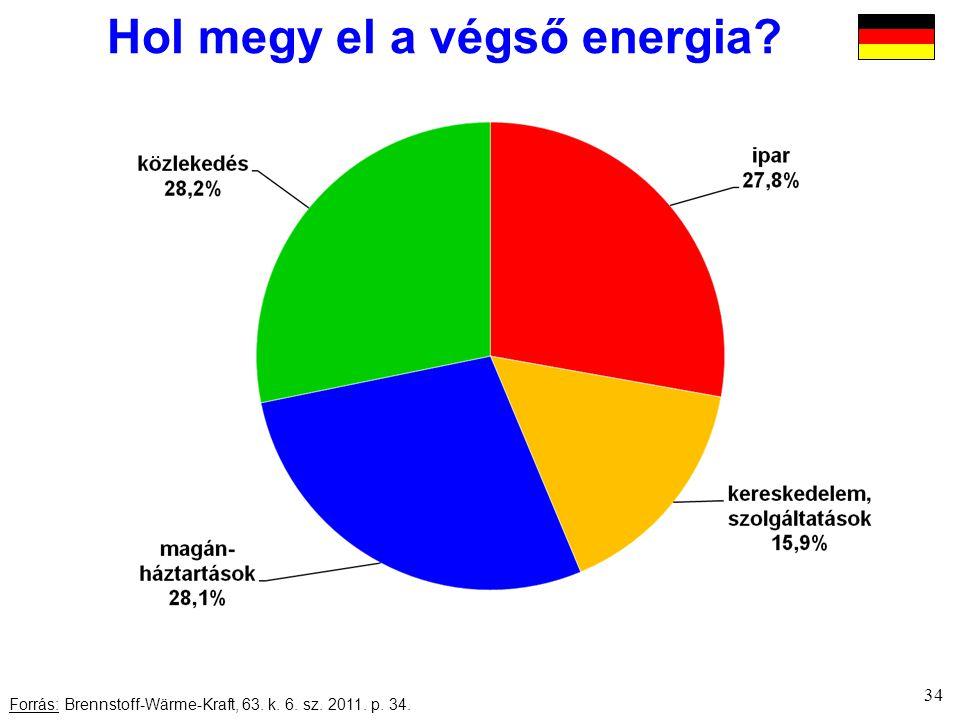 34 Forrás: Brennstoff-Wärme-Kraft, 63. k. 6. sz. 2011. p. 34. Hol megy el a végső energia?