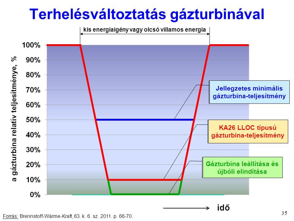 Terhelésváltoztatás gázturbinával 35 a gázturbina relatív teljesítménye, % Forrás: Brennstoff-Wärme-Kraft, 63.