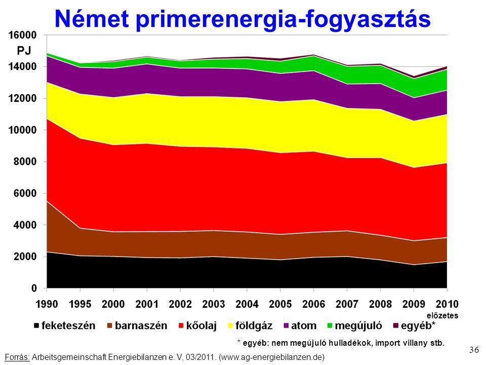 Német primerenergia-fogyasztás 36 Forrás: Arbeitsgemeinschaft Energiebilanzen e.