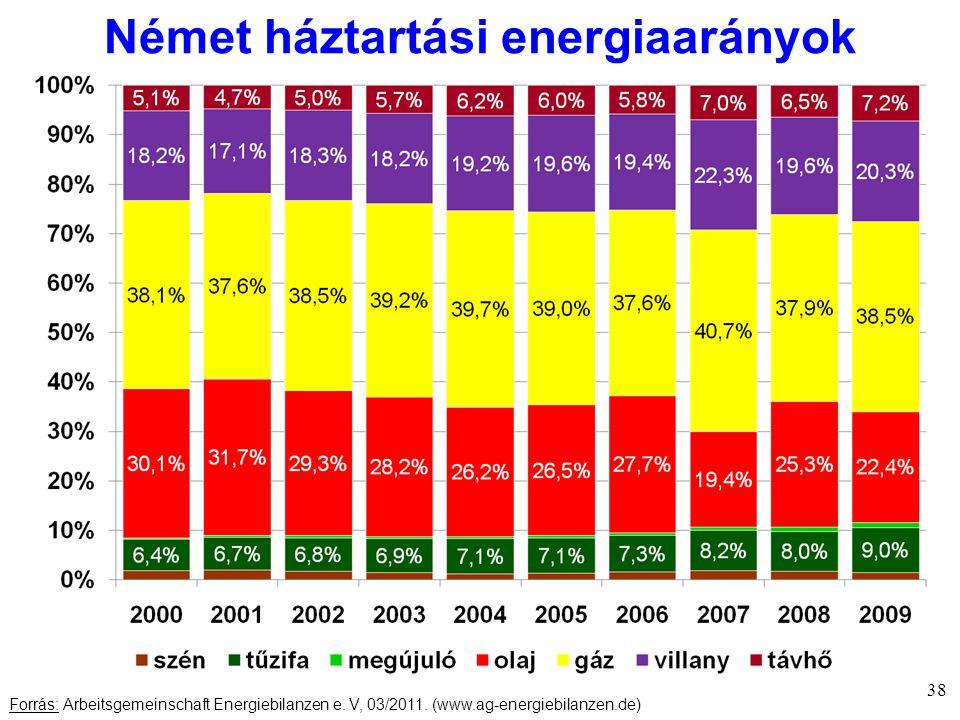 Német háztartási energiaarányok 38 Forrás: Arbeitsgemeinschaft Energiebilanzen e.