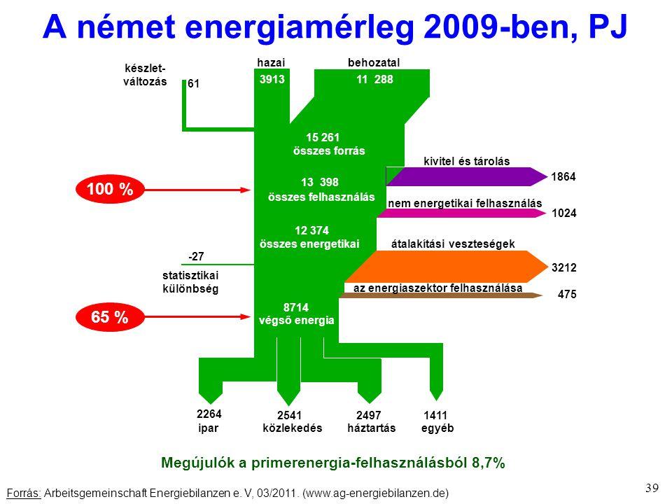 39 A német energiamérleg 2009-ben, PJ 391311 288 61 15 261 összes forrás 1864 13 398 összes felhasználás kivitel és tárolás nem energetikai felhasználás 1024 12 374 átalakítási veszteségek 3212 475 az energiaszektor felhasználása -27 8714 végső energia behozatalhazai statisztikai különbség 2264 254124971411 ipar közlekedés háztartás egyéb készlet- változás összes energetikai 100 % 65 % Forrás: Arbeitsgemeinschaft Energiebilanzen e.