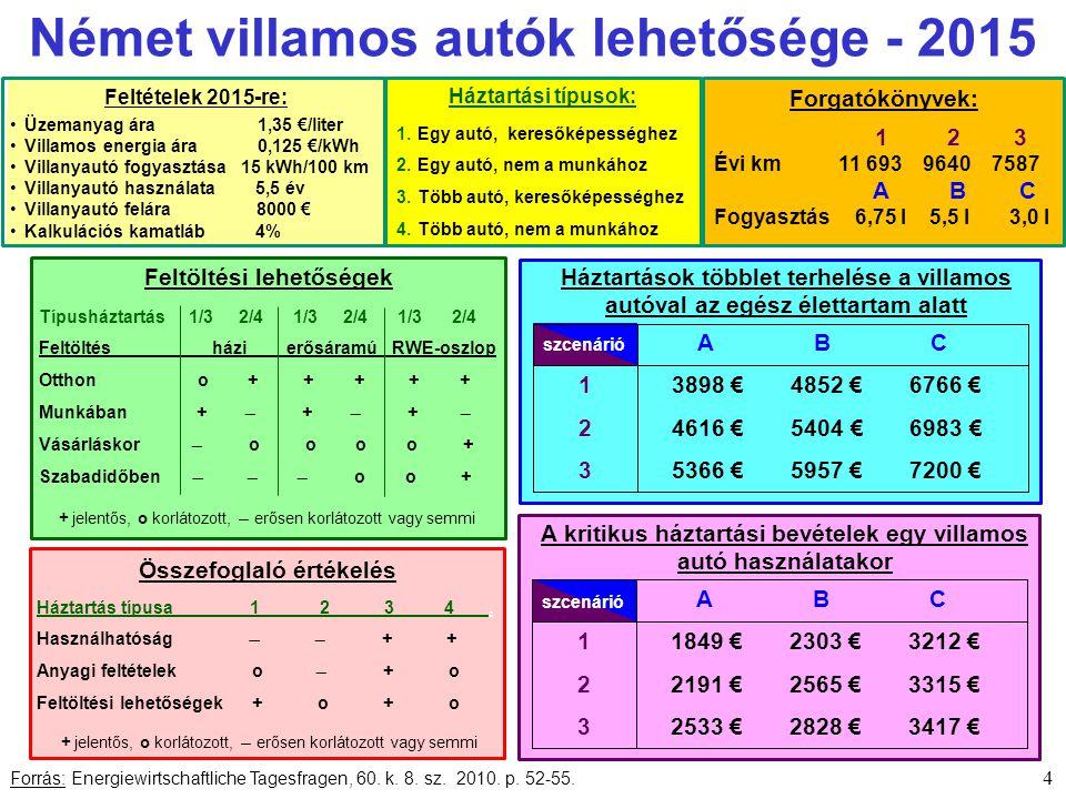 Feltételek 2015-re: Német villamos autók lehetősége - 2015 4 Forrás: Energiewirtschaftliche Tagesfragen, 60.