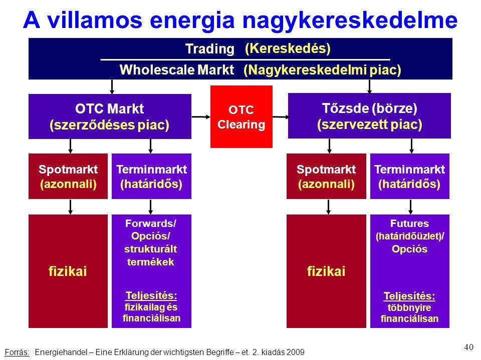 A villamos energia nagykereskedelme 40 Forrás: Energiehandel – Eine Erklärung der wichtigsten Begriffe – et.