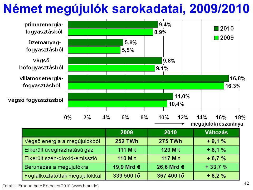 Német megújulók sarokadatai, 2009/2010 Forrás: Erneuerbare Energien 2010 (www.bmu.de) 42 megújulók részaránya 20092010Változás Végső energia a megújulókból252 TWh275 TWh+ 9,1 % Elkerült üvegházhatású gáz111 M t120 M t+ 8,1 % Elkerült szén-dioxid-emisszió110 M t117 M t+ 6,7 % Beruházás a megújulókra19,9 Mrd €26,6 Mrd €+ 33,7 % Foglalkoztatottak megújulókkal339 500 fő367 400 fő+ 8,2 %