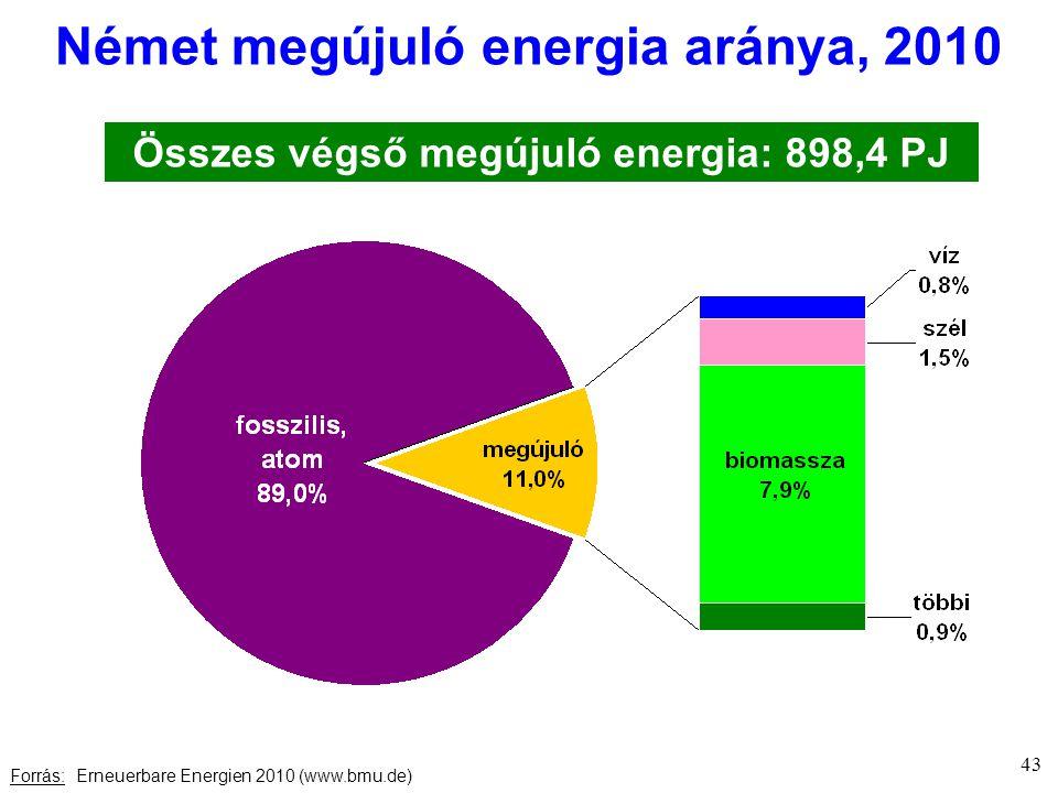Német megújuló energia aránya, 2010 Forrás: Erneuerbare Energien 2010 (www.bmu.de) Összes végső megújuló energia: 898,4 PJ 43