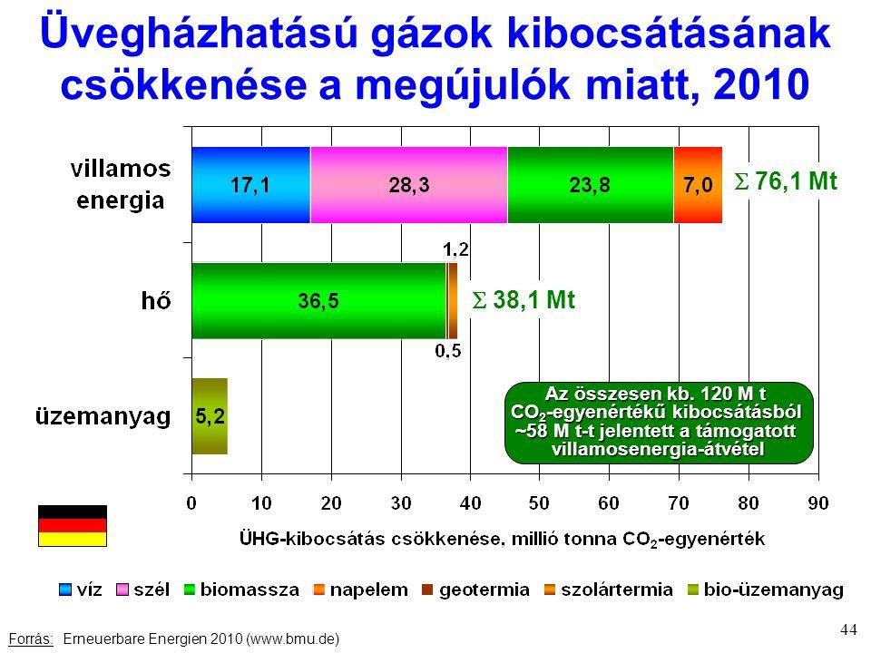 Üvegházhatású gázok kibocsátásának csökkenése a megújulók miatt, 2010 Forrás: Erneuerbare Energien 2010 (www.bmu.de) 44  76,1 Mt  38,1 Mt Az összesen kb.