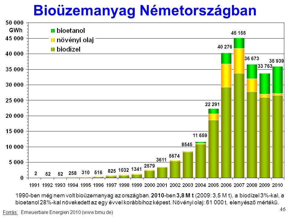 Bioüzemanyag Németországban Forrás: Erneuerbare Energien 2010 (www.bmu.de) 46 GWh 2 52 258 310 516 825 1032 1341 2579 3611 5674 8545 11 659 22 291 40 276 45 155 36 673 33 763 35 939 1990-ben még nem volt bioüzemanyag az országban.