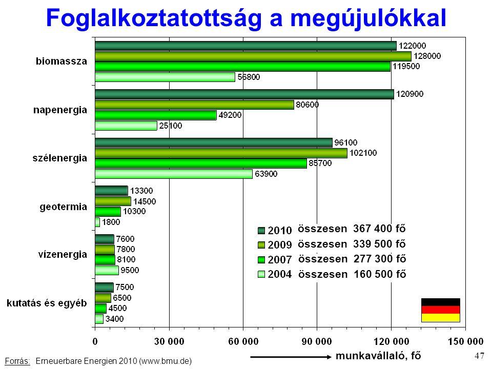Foglalkoztatottság a megújulókkal Forrás: Erneuerbare Energien 2010 (www.bmu.de) 47 összesen 367 400 fő összesen 339 500 fő összesen 277 300 fő összesen 160 500 fő munkavállaló, fő