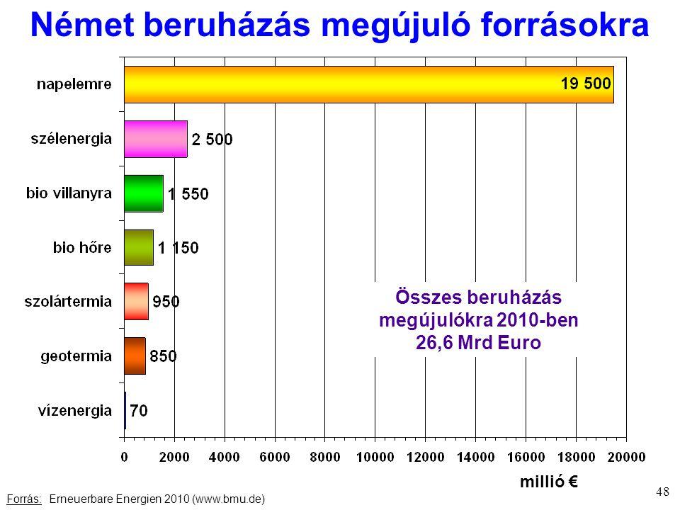 Német beruházás megújuló forrásokra Forrás: Erneuerbare Energien 2010 (www.bmu.de) 48 millió € Összes beruházás megújulókra 2010-ben 26,6 Mrd Euro