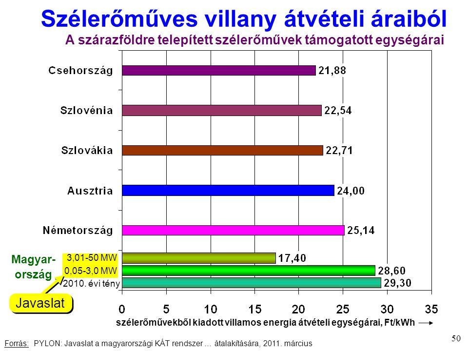 Szélerőműves villany átvételi áraiból Forrás: PYLON: Javaslat a magyarországi KÁT rendszer … átalakítására, 2011.