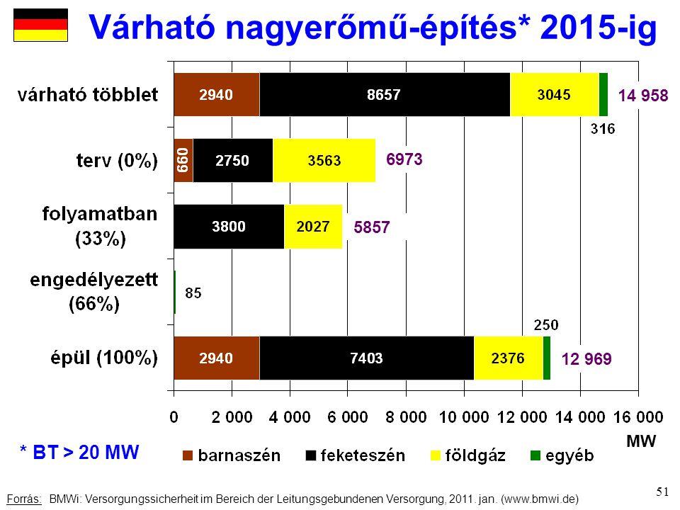 Várható nagyerőmű-építés* 2015-ig Forrás: BMWi: Versorgungssicherheit im Bereich der Leitungsgebundenen Versorgung, 2011.