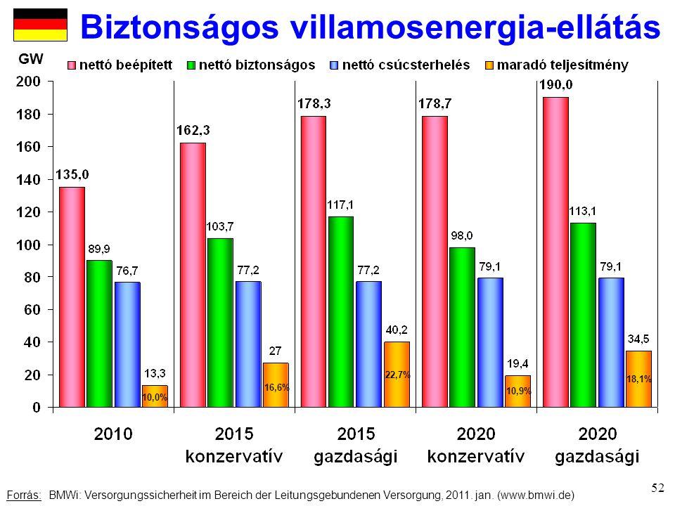 Biztonságos villamosenergia-ellátás Forrás: BMWi: Versorgungssicherheit im Bereich der Leitungsgebundenen Versorgung, 2011.
