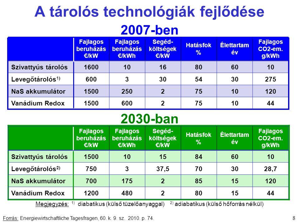 Fajlagos beruházás €/kW Fajlagos beruházás €/kWh Segéd- költségek €/kW Hatásfok % Élettartam év Fajlagos CO2-em.
