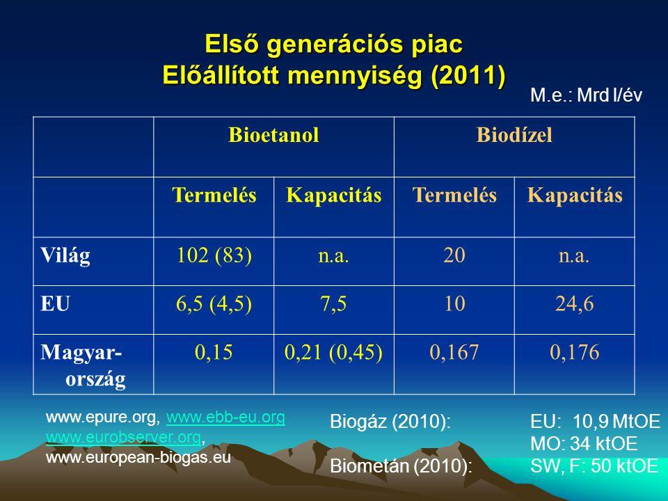 Első generációs piac Előállított mennyiség (2011) BioetanolBiodízel TermelésKapacitásTermelésKapacitás Világ102 (83)n.a.20n.a. EU6,5 (4,5)7,51024,6 Ma