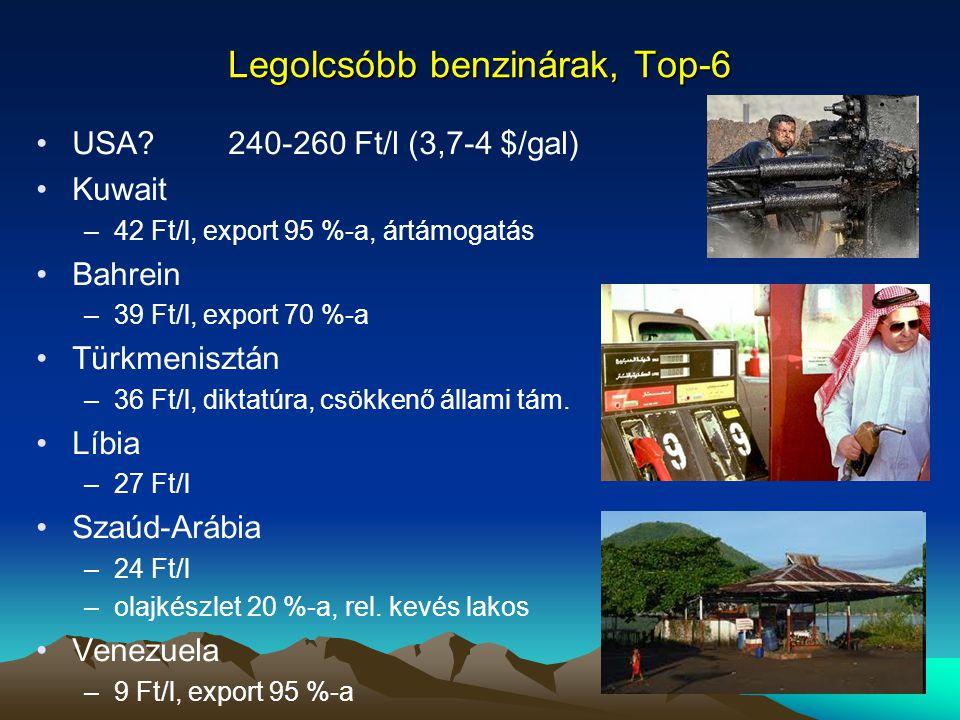 Legolcsóbb benzinárak, Top-6 •USA?240-260 Ft/l (3,7-4 $/gal) •Kuwait –42 Ft/l, export 95 %-a, ártámogatás •Bahrein –39 Ft/l, export 70 %-a •Türkmenisz