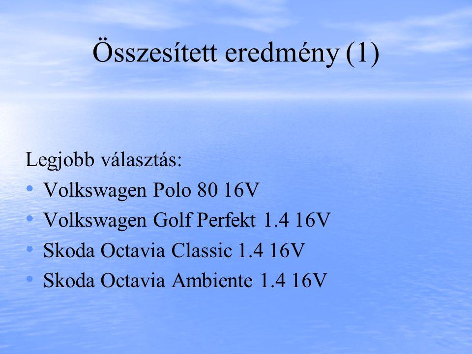 Összesített eredmény (1) Legjobb választás: • • Volkswagen Polo 80 16V • • Volkswagen Golf Perfekt 1.4 16V • • Skoda Octavia Classic 1.4 16V • • Skoda Octavia Ambiente 1.4 16V
