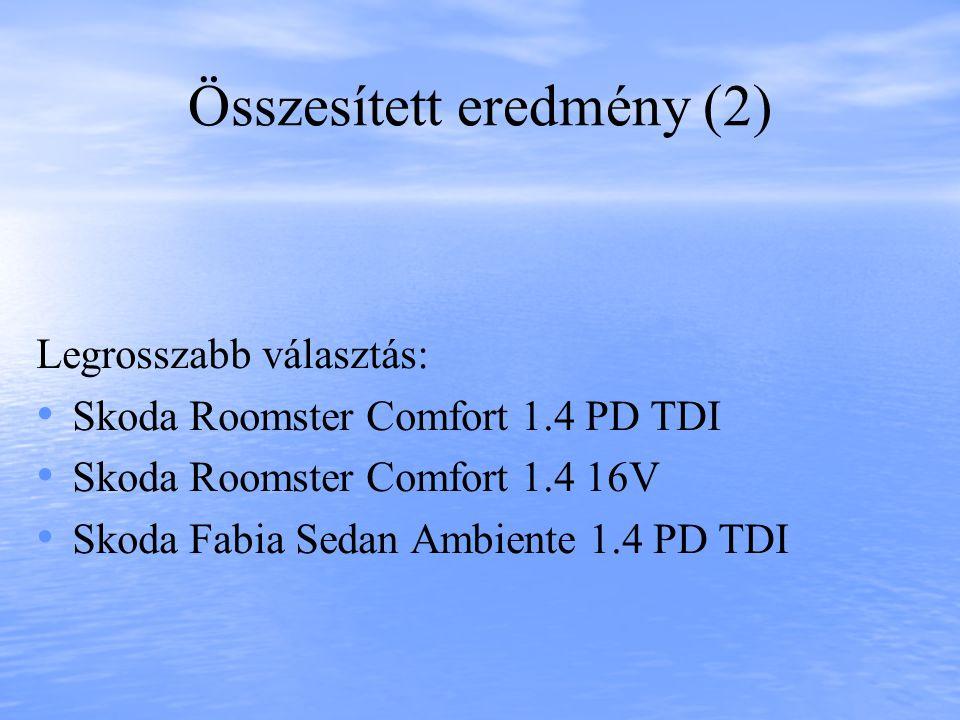 Összesített eredmény (2) Legrosszabb választás: • • Skoda Roomster Comfort 1.4 PD TDI • • Skoda Roomster Comfort 1.4 16V • • Skoda Fabia Sedan Ambiente 1.4 PD TDI