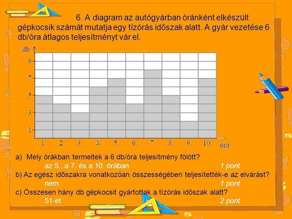 6. A diagram az autógyárban óránként elkészült gépkocsik számát mutatja egy tízórás időszak alatt. A gyár vezetése 6 db/óra átlagos teljesítményt vár