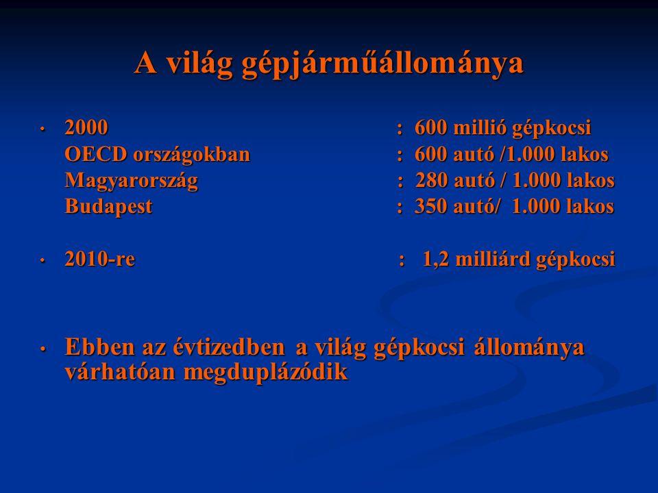 A világ gépjárműállománya • 2000 : 600 millió gépkocsi OECD országokban : 600 autó /1.000 lakos Magyarország : 280 autó/ 1.000 lakos Budapest : 350 au