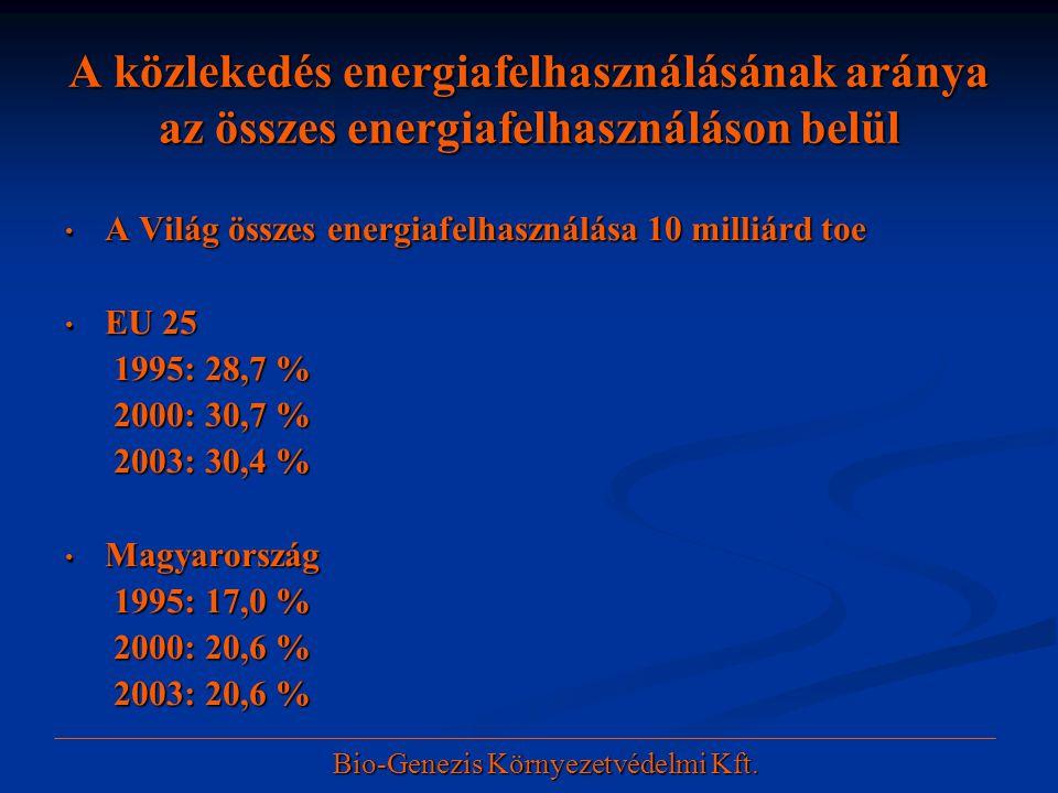 A közlekedés energiafelhasználásának aránya az összes energiafelhasználáson belül • A Világ összes energiafelhasználása 10 milliárd toe • EU 25 1995: