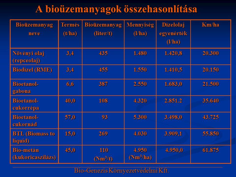 A bioüzemanyagok összehasonlítása BioüzemanyagneveTermés(t/ha)Bioüzemanyag(liter/t)Mennyiség(l/ha)Dízelolajegyenérték(l/ha)Km/ha Növényi olaj (repceol